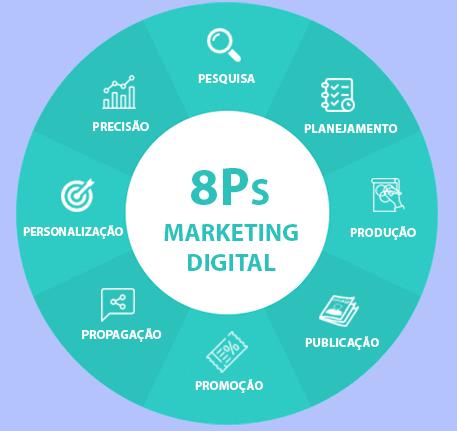 8ps do marketing