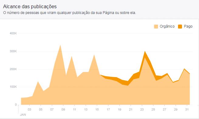 Gráfico de alcance de publicações no Facebook