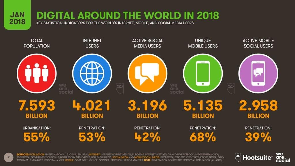 Global Digital Report 2018 - We Are Social