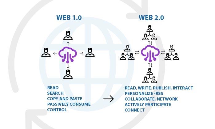 web 1 x web 2
