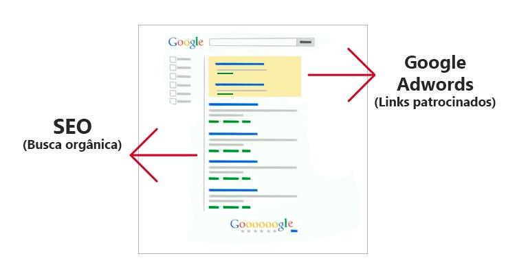 Diferença entre os links patrocinados e os resultados orgânicos
