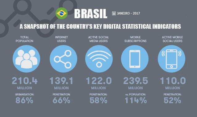 Marketing Digital do Brasil