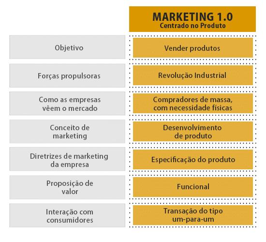 9b8ace910b Bom, vamos começar entendendo os primeiros passos da estratégia, ou seja, o  que é Marketing 1.0?