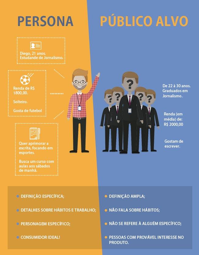 diferença de público-alvo e persona