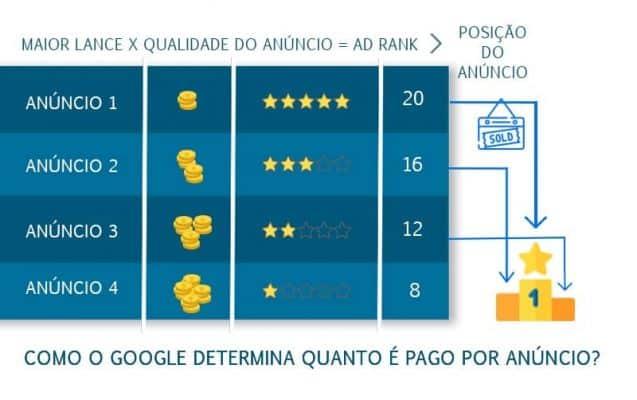 Regras do Google Adwords para determinar a posição dos anúncios