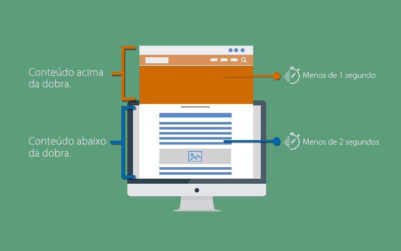 o que é site responsivo - velocidade da página