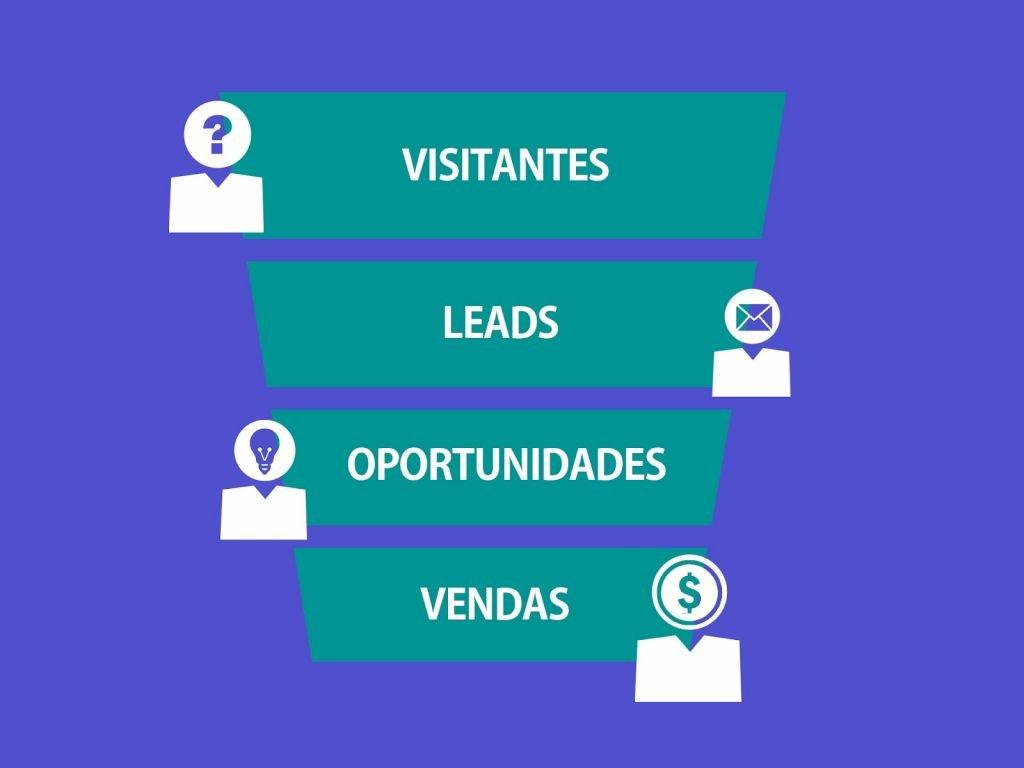 o que é lead - diferença de visitantes