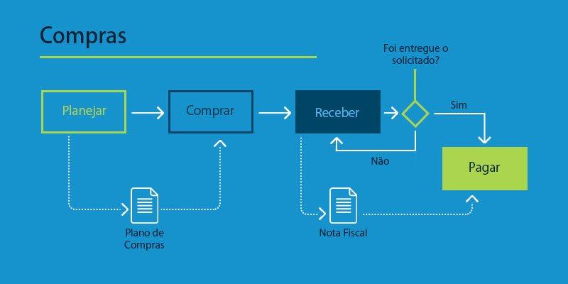 Crie seu fluxograma para o mapa de processos