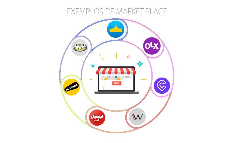 Exemplos de marketplace