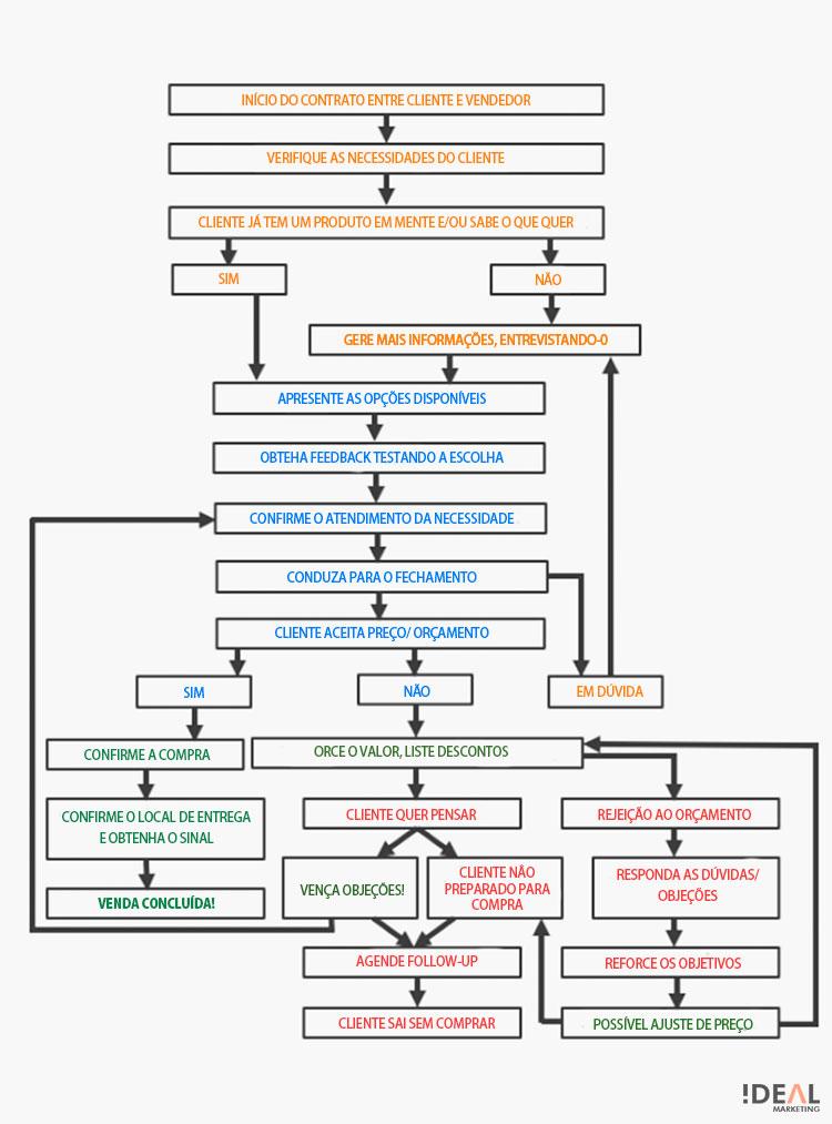 Fluxograma do script de vendas