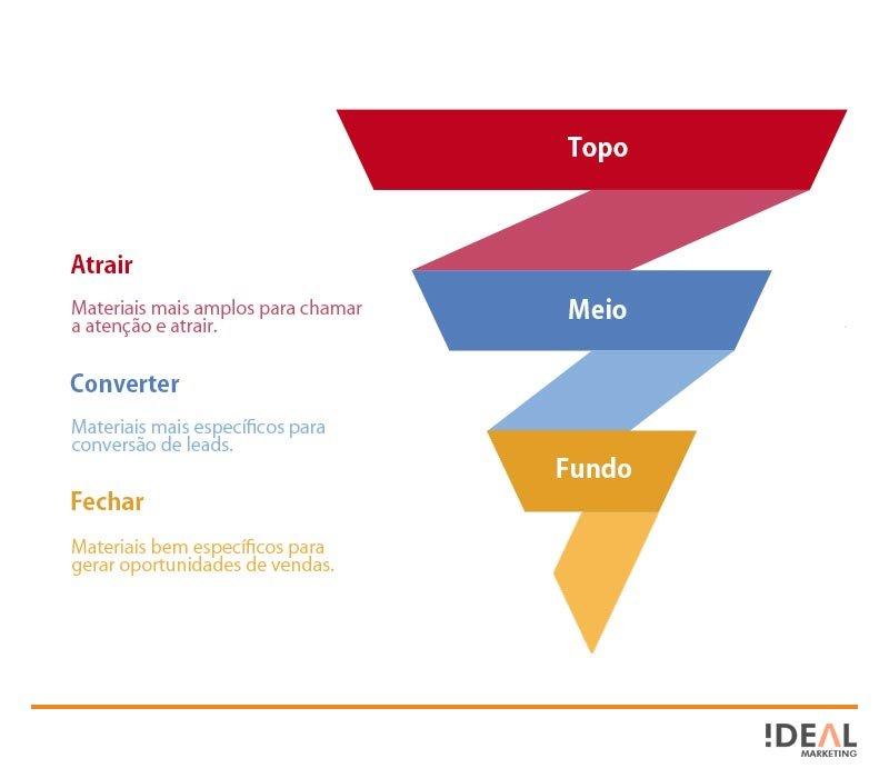 Conheça as fases do funil de vendas dentro do conceito do que é marketing de conteúdo