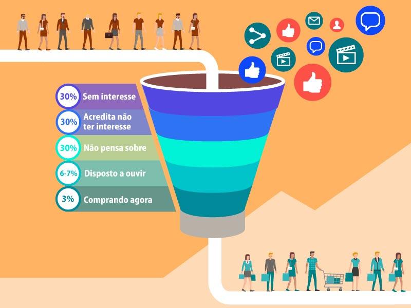 Conheça a pirâmide do momento do mercado dentro do conceito de o que é Inbound Marketing