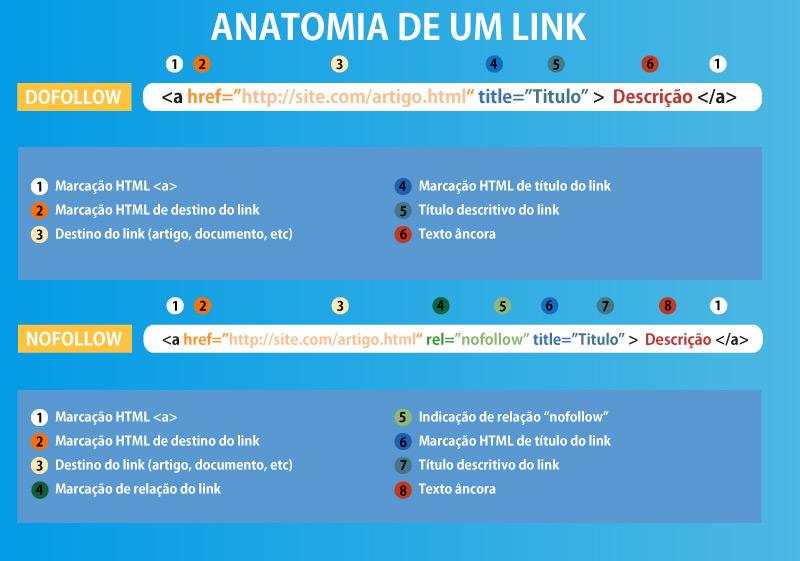 Conheça a anatomia de uma URL dentro do link building