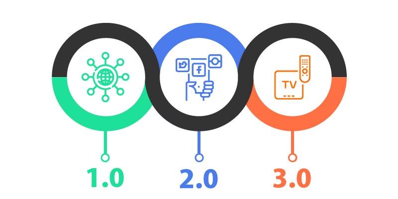 Veja o impacto do conceito de o que Web 3.0 no seu dia-a-dia