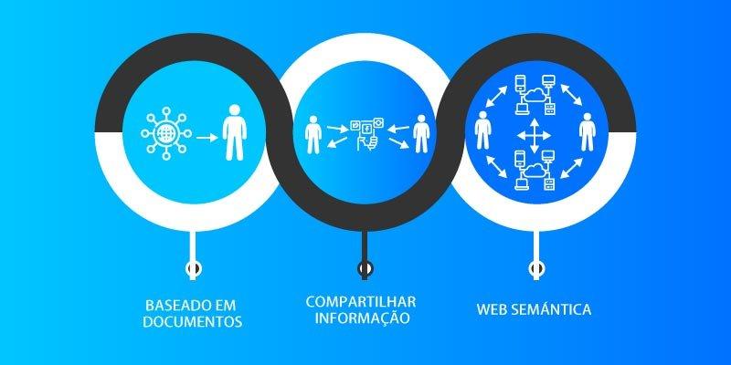 O que é web 4.0: entenda a linha do tempo da evolução da internet
